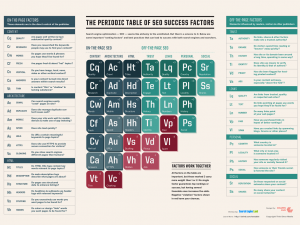 Search Engine Optimization periodic table